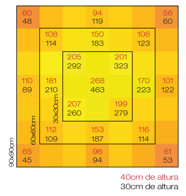 Quantum Board PRO-MID 65w Led Grow Full LM283B Samsung + Deep RED 660nm