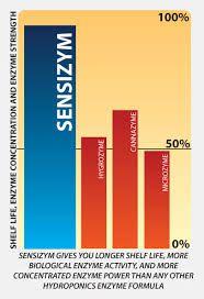 Sensizym Advanced Nutrients