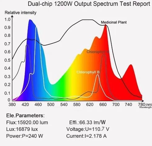 Led Grow 1200w +ir+uv Cultivo Indoor Full Spectrum