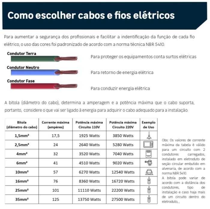 Fio Cabo Flexível Sil 2,5mm Azul Rolo 50 Metros
