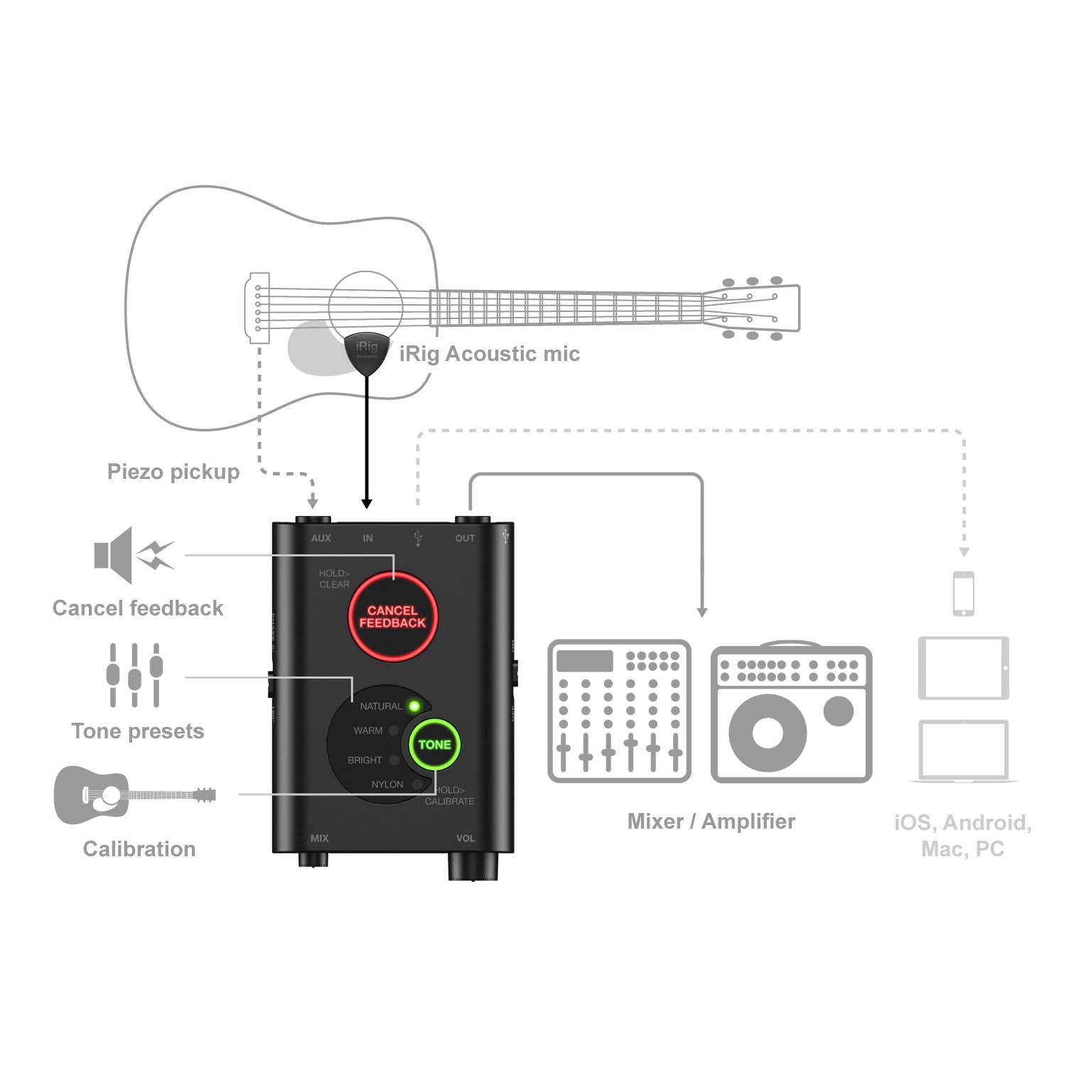 Captador IK iRig Acoustic Stage