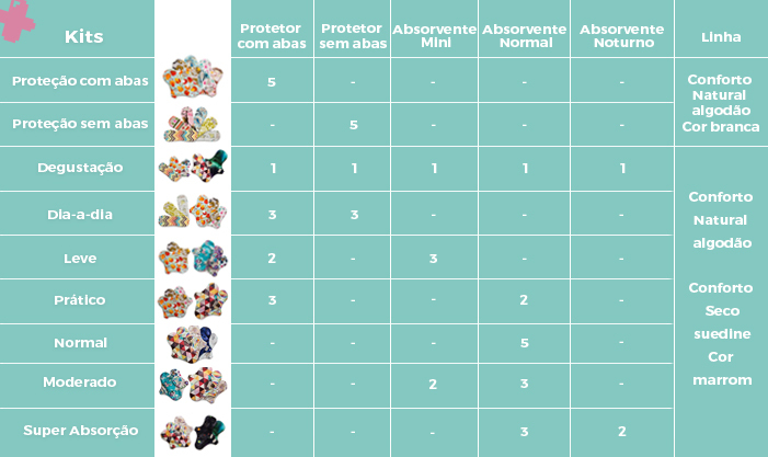 Kit de Absorventes Reutilizáveis Korui Super Absorção - Conforto Natural
