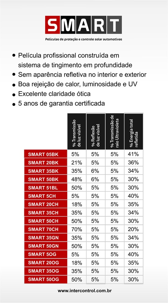 Película InterControl SMART  de Controle Solar (Rolo de1,52mX7,5m, Rolo de 1,52mX15m, 1,52mX30m e Rolo de 1,52mX60m) Preto, Verde Oliva, Verde Natural, Charcoal, Azul TLV 5, 20, 35, 50 e 70