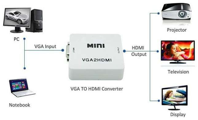 CONVERSOR DE VIDEO VGA C/ AUDIO P/ HDMI
