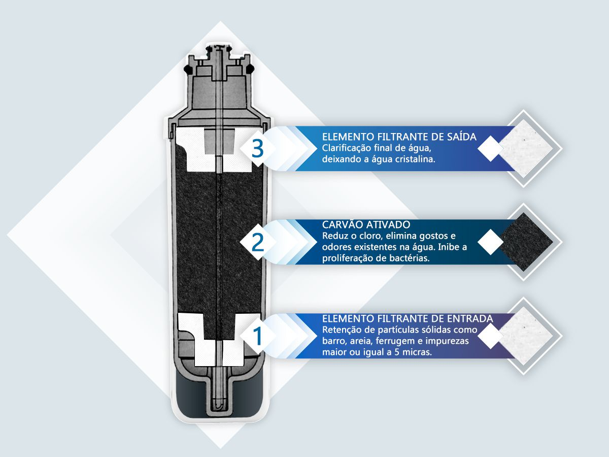 Filtro Refil Agua Eletrolux Pa10n Pa20g Pa25g Pa30g Pa40g