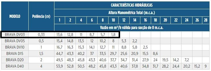 BOMBA SCHNEIDER BRAVA DV03 1/3CV MONOF 220V