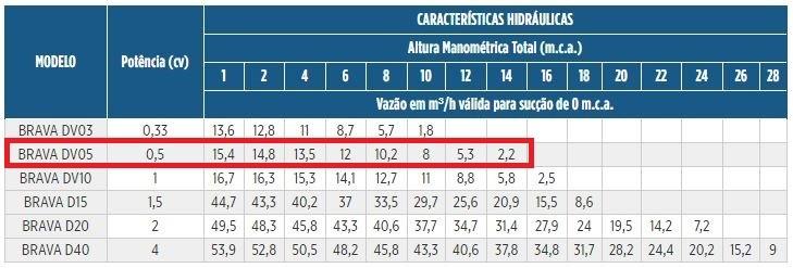 BOMBA SCHNEIDER BRAVA DV05 1/2CV TRIFÁSICO