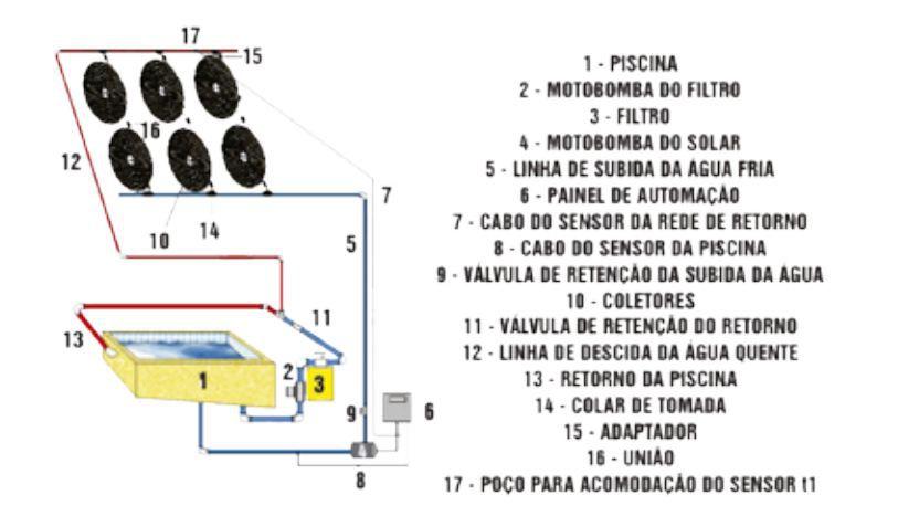 COLETOR SOLAR GIRASSOL G1