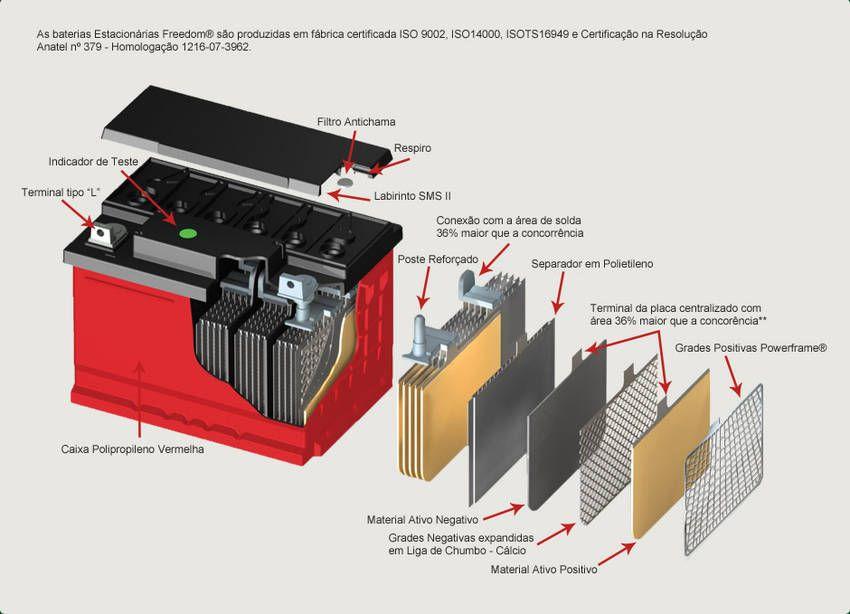 Bateria Estacionária Freedom 165Ah - DF2500