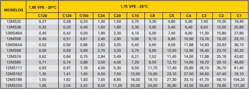 Bateria Estacionária Moura Solar 12MS234 (220Ah)
