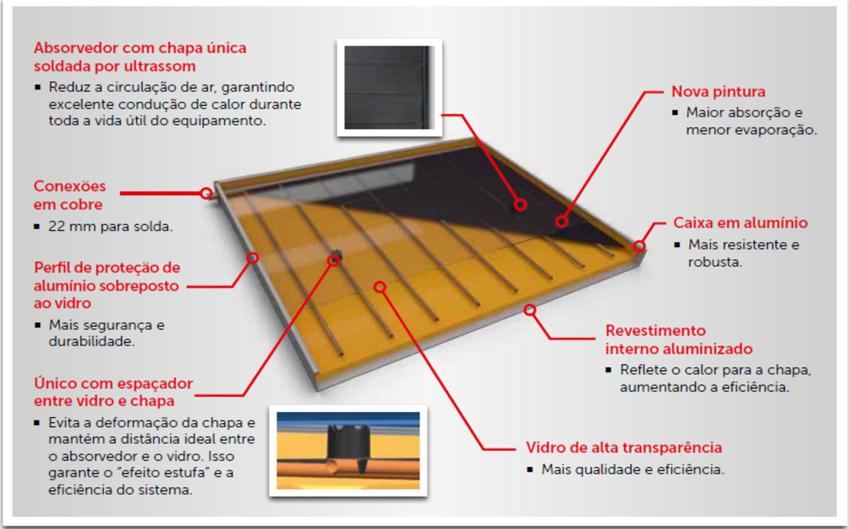 Coletor Solar MC15 Evolution Heliotek (Bosch)