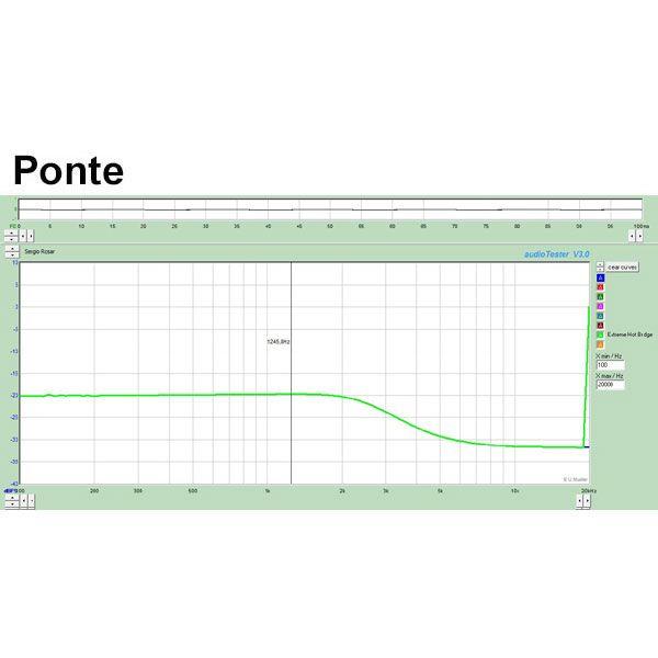 Captador Dual Blade Telecaster Sergio Rosar Extreme Hot T Ponte Branco