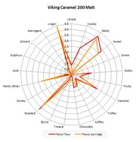 Malte Viking Caramel 200 Embalagem 500g  - Maria Cervejeira