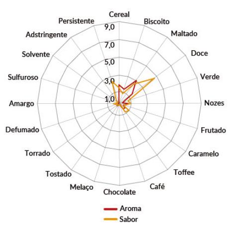 Malte Viking Caramel Pale Embalagem 500g  - Maria Cervejeira