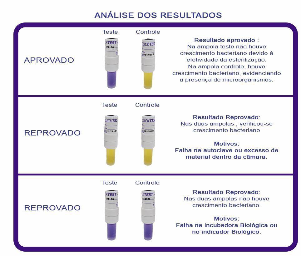 Indicador biológico Clicktest. 10Un/cx