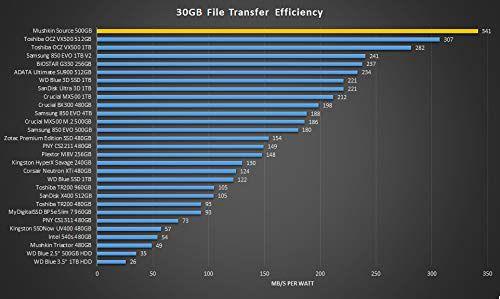 SSD 500GB Mushkin Source MKNSSDSR500G - MKNSSDSR500G