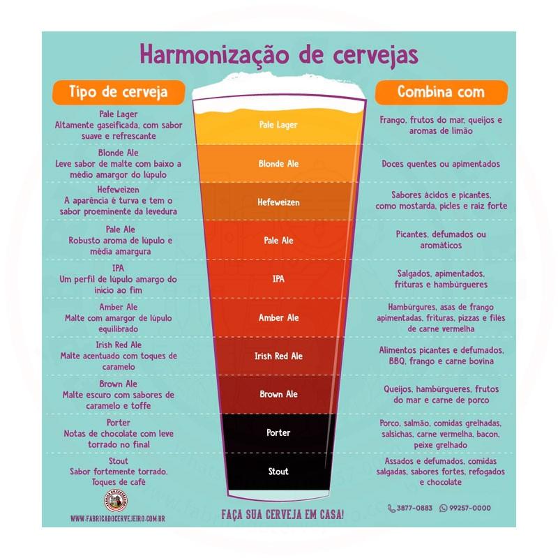 Quadro Decorativo Tema Harmonização de Cervejas