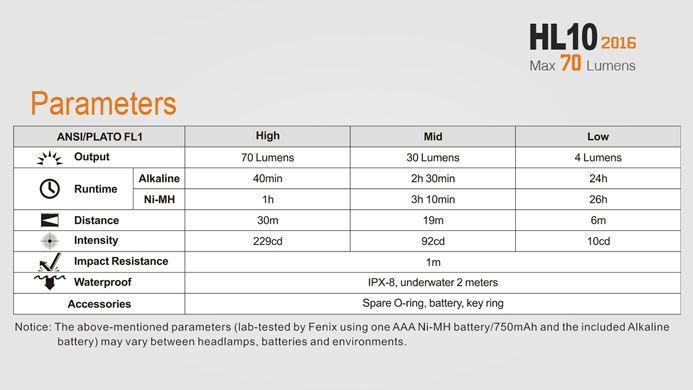 Lanterna Fenix - HL10 Lilás - 70 Lúmens