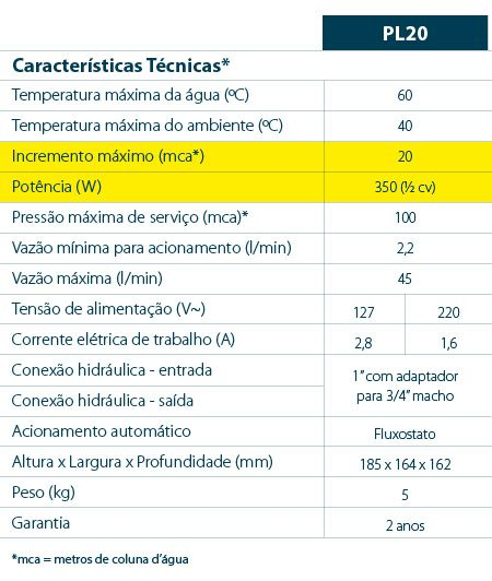 PRESSURIZADOR PL20 20MCA 127V 7541015 - LORENZETTI