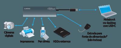 Hub Superlead Usb-c P/ 4 Portas Usb 3.1 9339