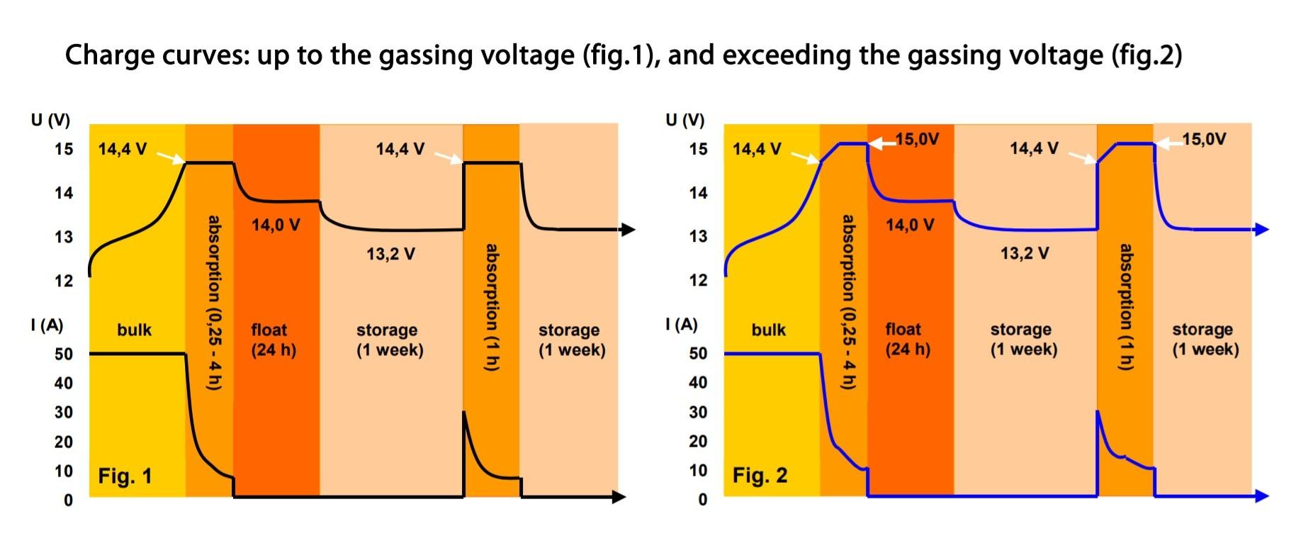 Controlador de Carga (Carregador) de Bateria Náutico Victron Phoenix Smart IP43 12V 50A para Barcos e Lanchas