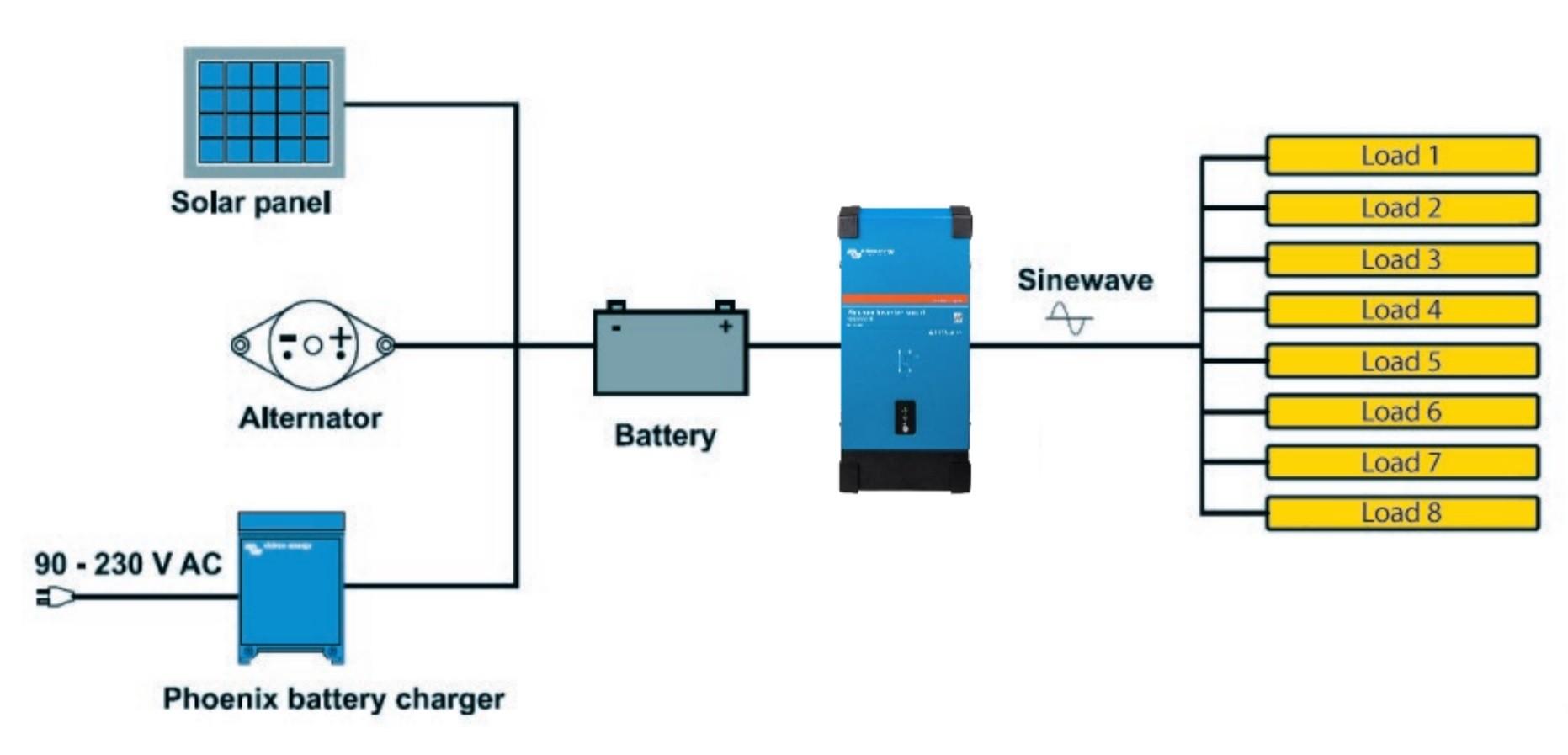 Inversor de Corrente Victron 1600VA 12Vcc para 230Vca Senoidal Pura Bluetooth Phoenix Smart p/ Barcos Lanchas