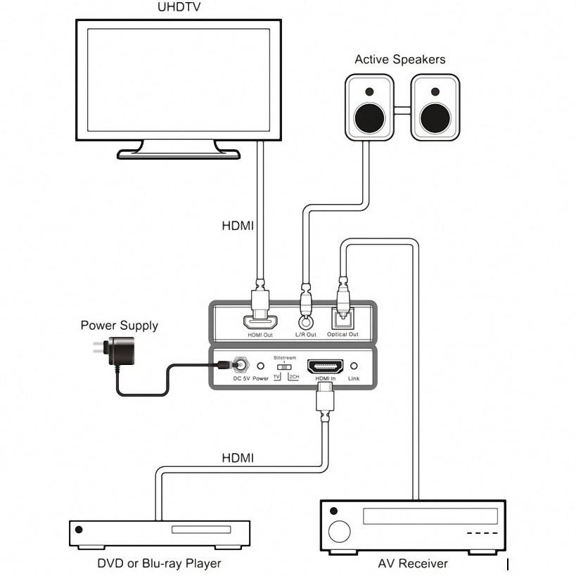 Adaptador Extrator Audio Hdmi 2.0 4k X2k 2c/5.1ch Digital