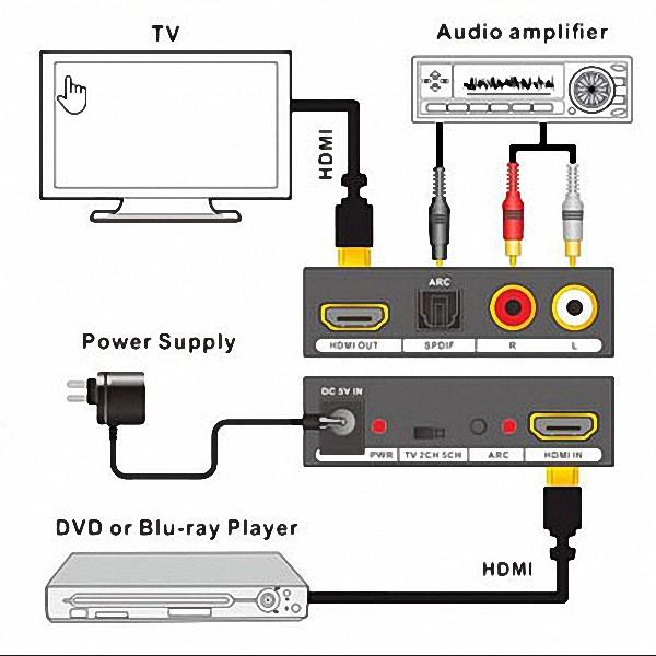 Adaptador Extrator Hdmi Audio Toslink Spdif Stereo 2c/5.1ch Interface HDMI saida de audio