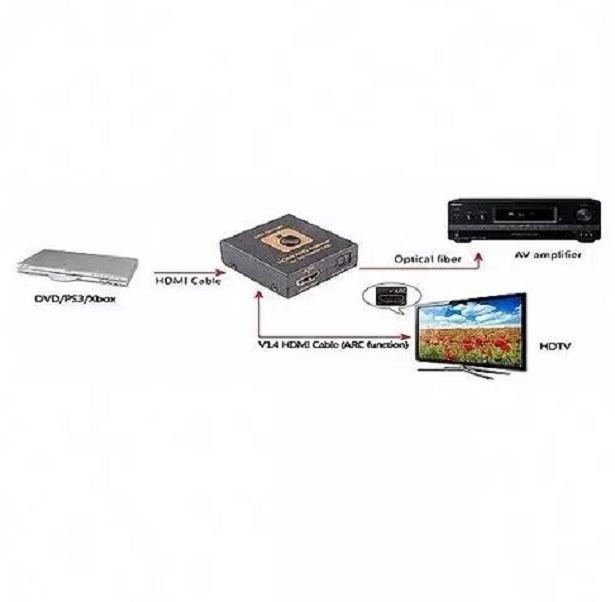 Adaptador Hdmi Arc Audio Extrator Toslink 4K Hrc