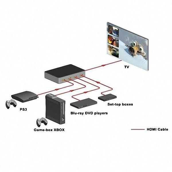 Chaveador Switch Hdmi 4x1 Com Pip 4kx2k 3d Controle Remoto P