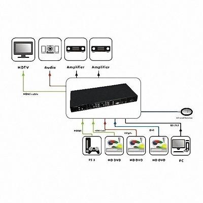 Conversor Switcher 5x1 Hdmi Ypbpr Dvi Para Hdmi Scaler Spdif