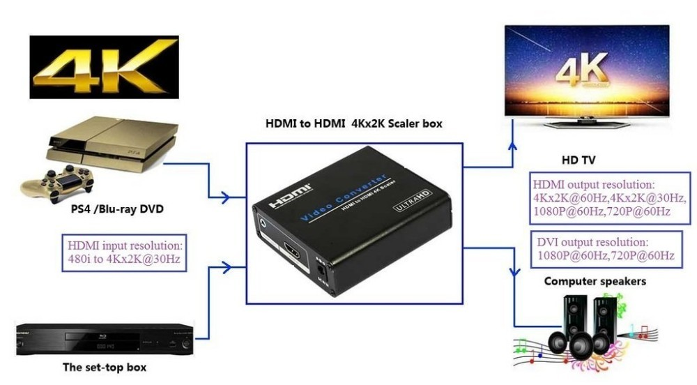 Conversor Upscaler Hdmi Para Hdmi 4kx2k