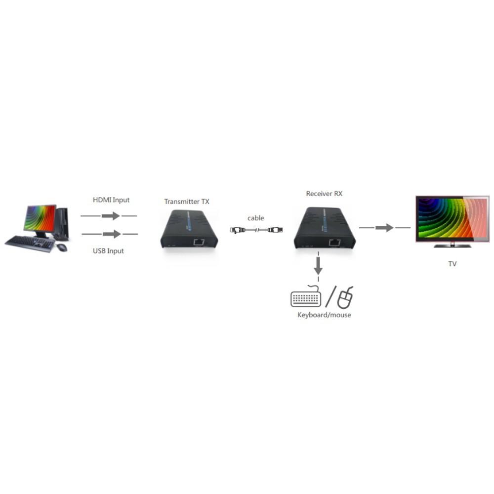 Extensor HDMI LKV373KVM USB KVM por cabo ethernet