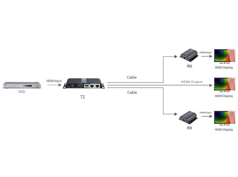 Kit Extensor Divisor Splitter Hdmi 1x2 Cat5/6 Lkv712pro