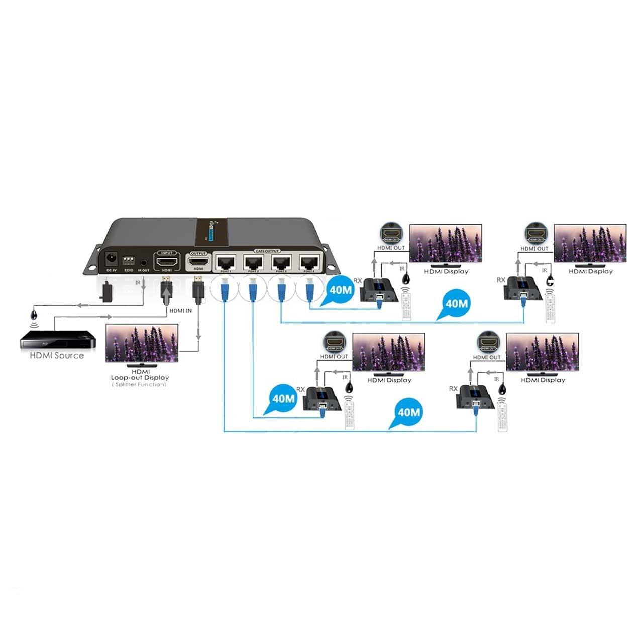 Kit Extensor Divisor Splitter HDMI 1x4 Cat5/6 LKV714pro