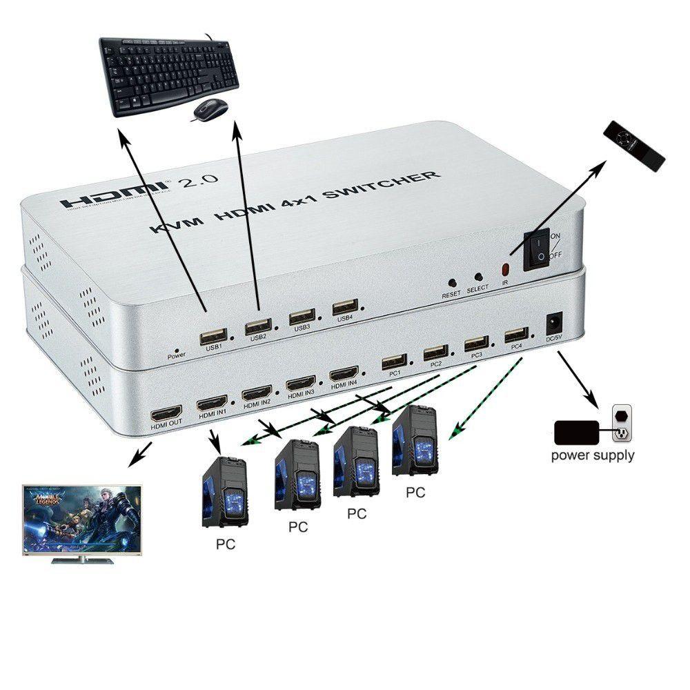 KVM HDMI 4X1 HDMI 2.0 USB 4k x 2k/60Hz HDCP 2.2 Win Mac OS