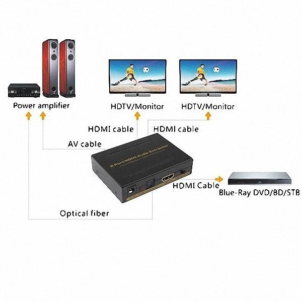 Splitter Hdmi Extrator Audio Toslink Spdif 2c/5.1ch Divisor