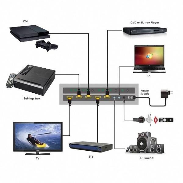 Switcher Hdmi 4x1 4k 60 Hz 18 Gbps Hdmi 2.0 Edid 7.1 Audio