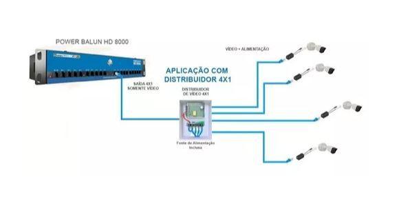 Distribuidor de Vídeo 4X1 P/ Cabo UTP com Fonte 3A
