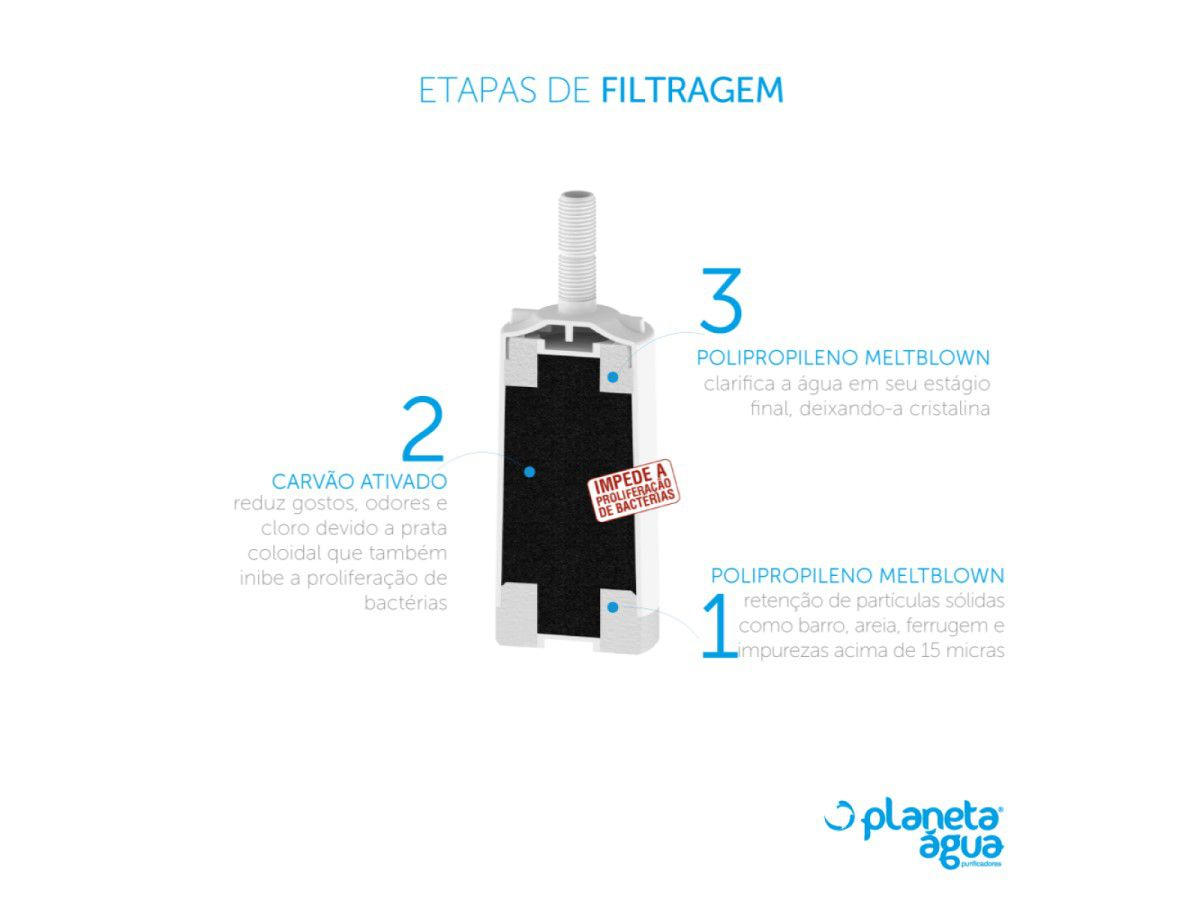 Kit 2 Unidades Refil Filtro Torneira Universal Planeta Água Rosca Longa Compatível para Ellen, Leão, Imperatriz, Delta e Herc