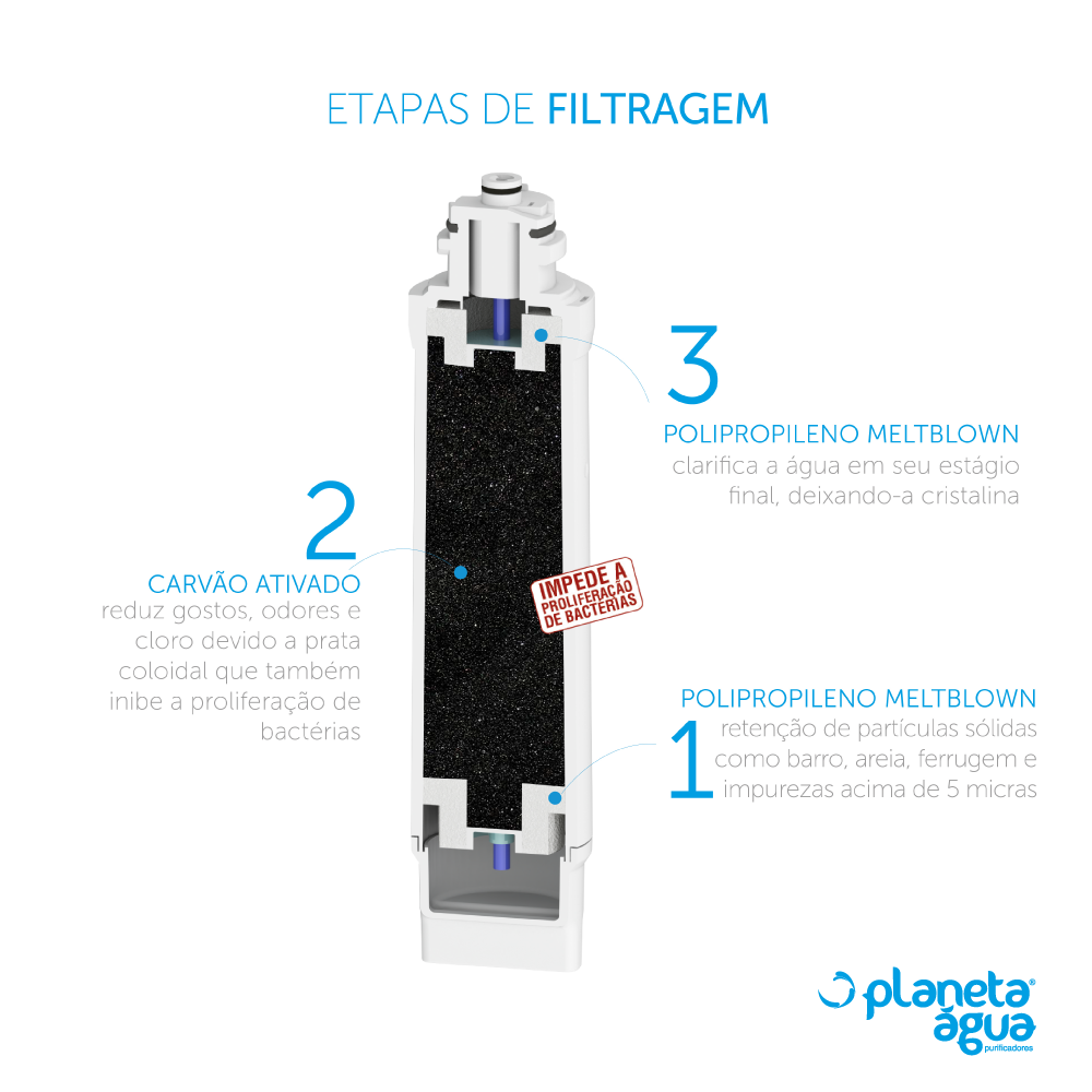 Kit 2 Unidades Refil Filtro Planeta Água Prolux G 1105 Compatível com Electrolux PA21G PA26G PA31G PE11B PE11X