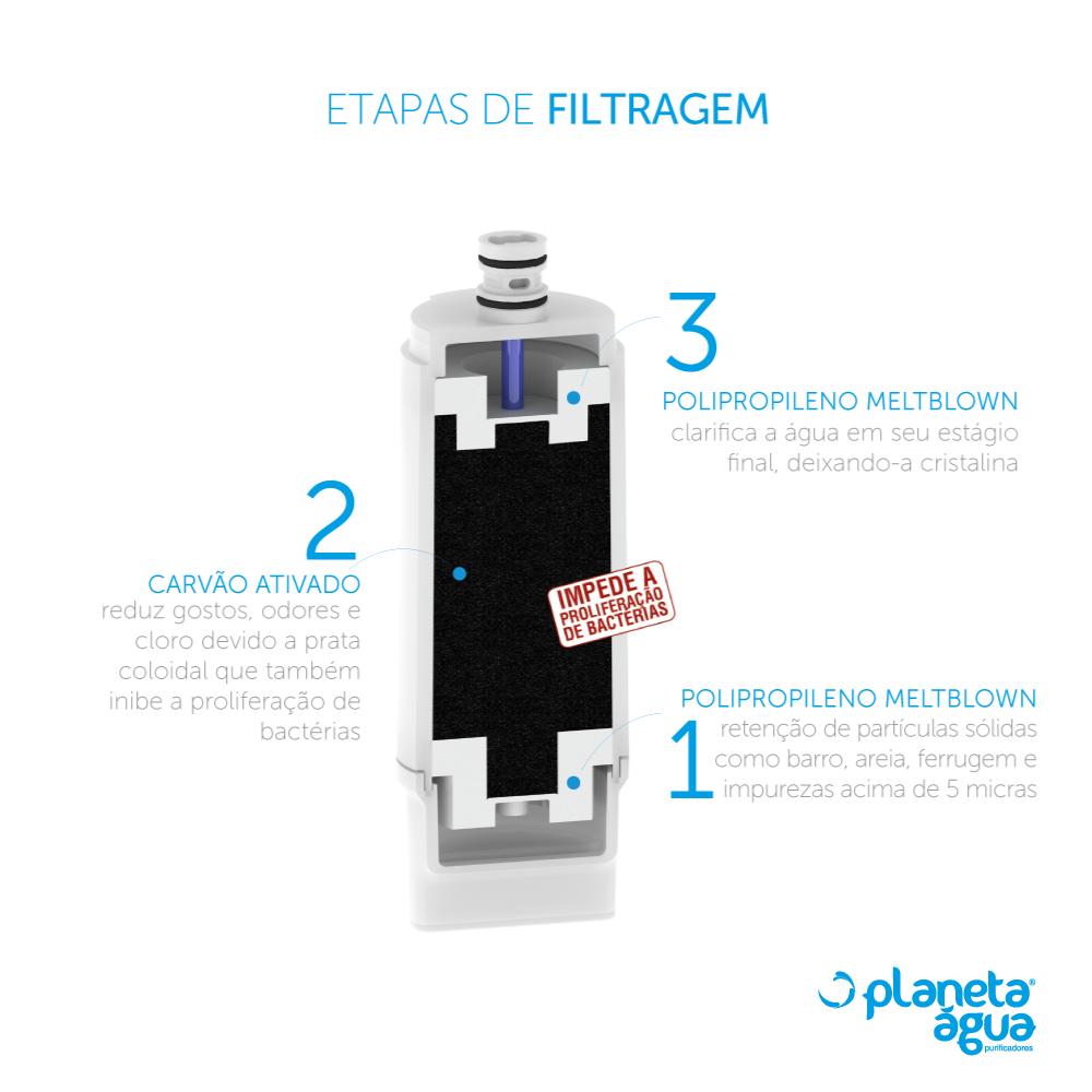 Refil Filtro Planeta Água E3 Compacto Compatível Purificador IBBL Avanti e Mio  - SUPERFILTER