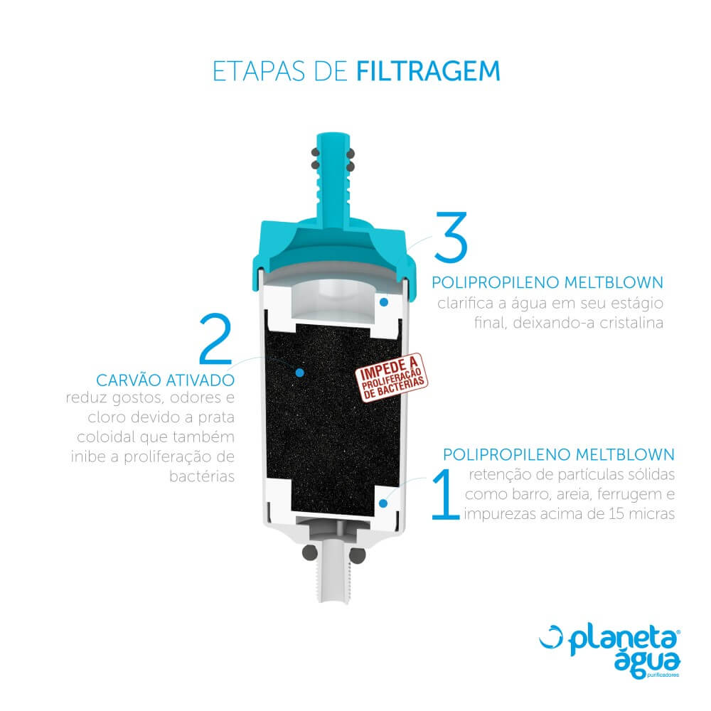 Refil Filtro Torneira Universal Pró Saúde Compatível para Delta, Real, Leão e Marchezan