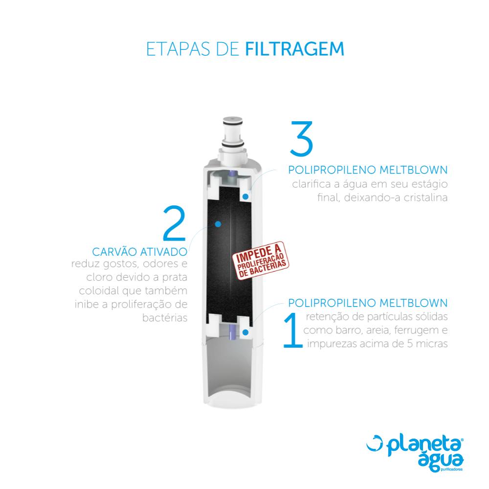 Refil Filtro Planeta Água FP4 Compatível Purificador Consul Facilite Bem Estar