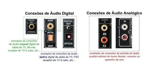 Conversor Áudio Digital Toslink E Coaxial Para Áudio RCA Analógico + cabo RCA