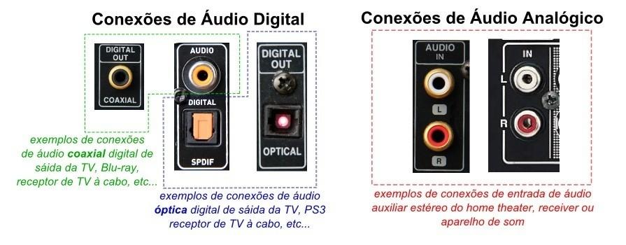 Conversor Áudio Digital Toslink E Coaxial Para Áudio RCA Analógico