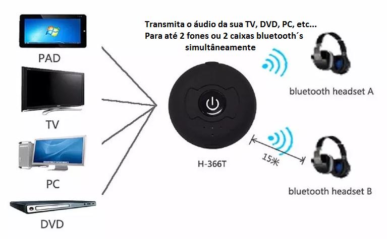 Transmissor de Áudio Bluetooth para até DOIS dispositivos bluetooth (fones ou caixas) COM RCA