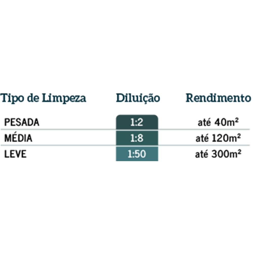 Limpeza Diária LP Pisoclean 1L