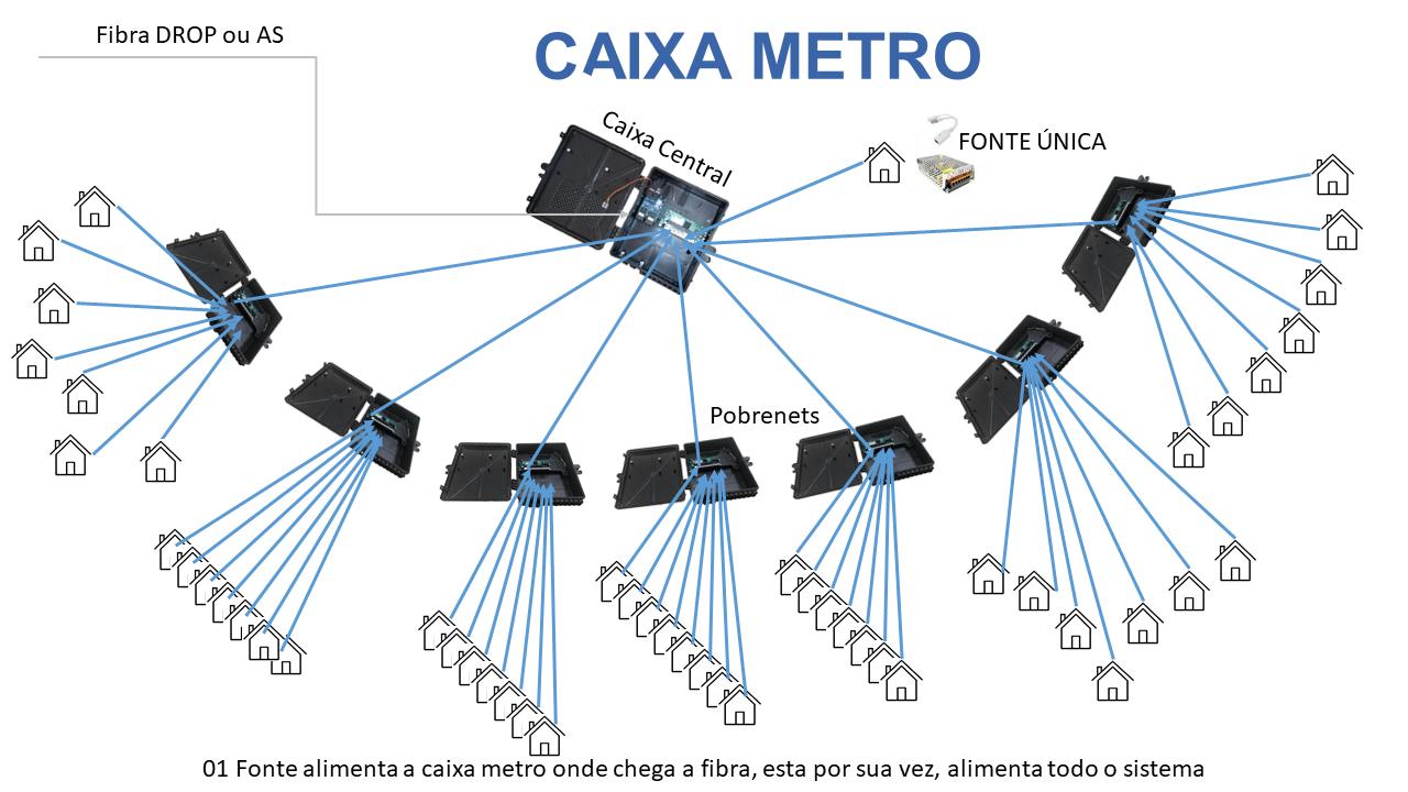 Caixa Xwave Metro Destacável Autônoma  - COMPUTECH TECNOLOGIA