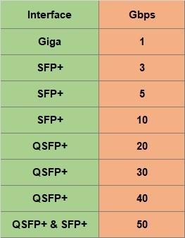 Server CGNAT 1u até 50 Gbps + Licença NFware 3Gbps  - ComputechLoja